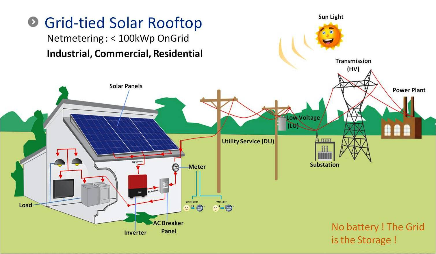 Commercial Solar Wiring Diagram Basic System Schematic Line Grid Tied And Off Rooftop Pv Systems For Residentialhow Works